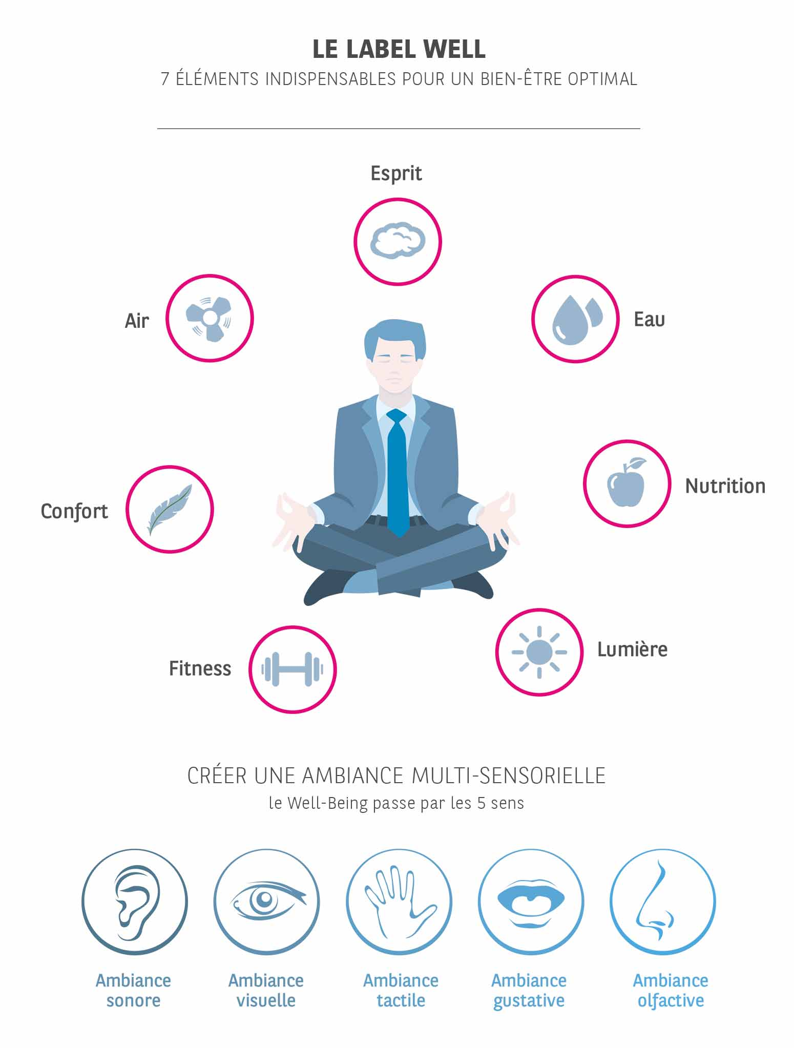 BNPPREPM Services Performance environnementale Certification environnementale Infographie Well Being